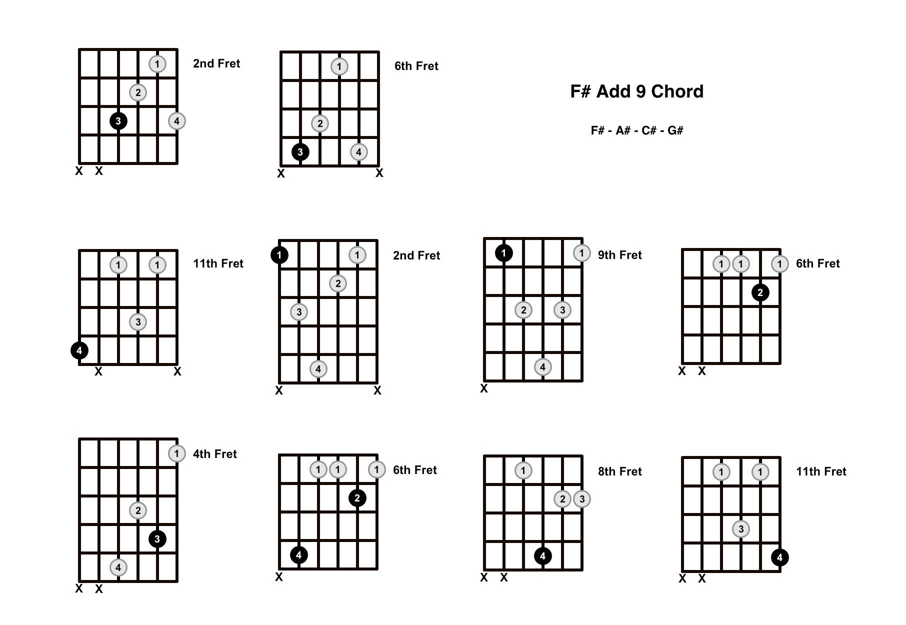 F# Add 9 Chord On The Guitar (F Sharp Add 9/F Sharp Add 2) – Diagrams, Finger Positions and Theory