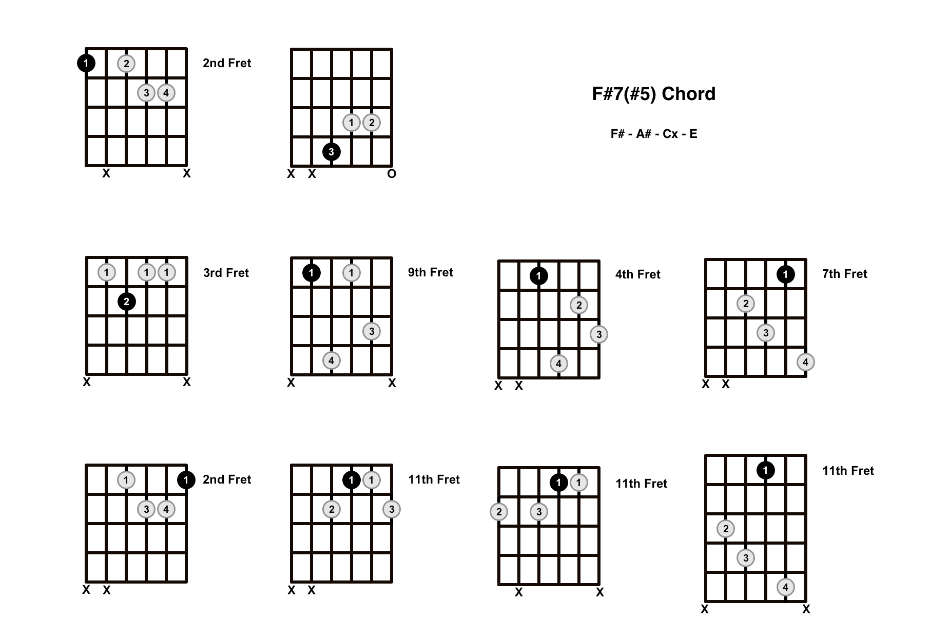 F Sharp Augmented 7 Chord On The Guitar (F#7#5, F#+7) – Diagrams, Finger Positions and Theory