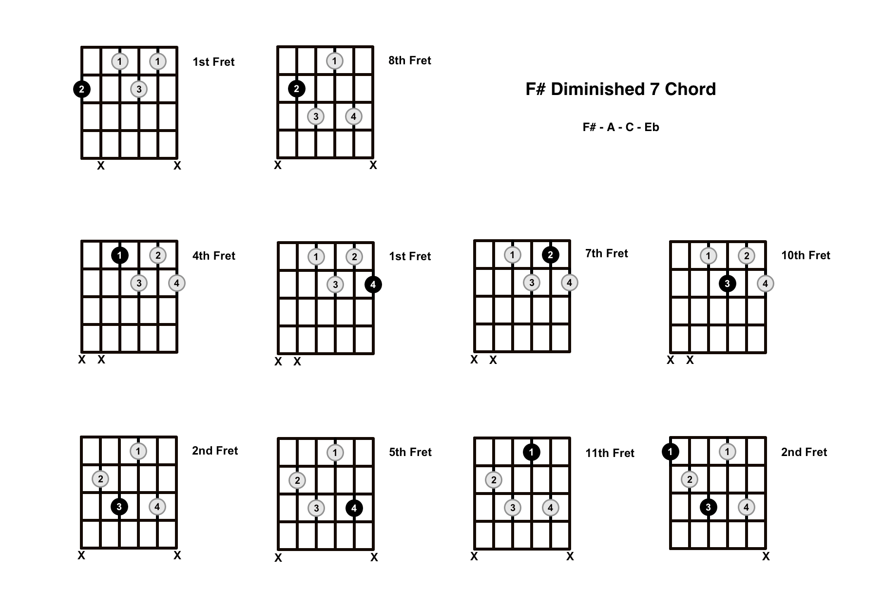 F# Diminished 7 Chord On The Guitar (F Sharp Dim 7) – Diagrams, Finger Positions and Theory