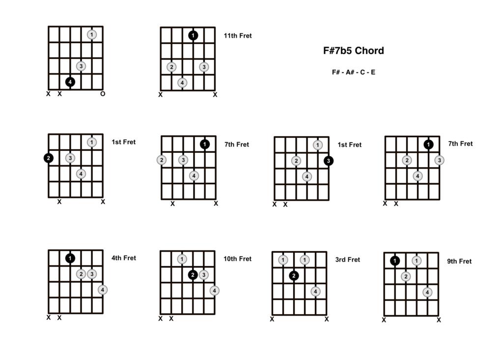 F Sharp Dominant 7b5 Chord 10 Shapes