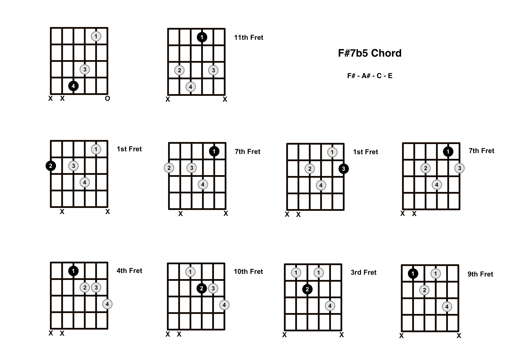F#7b5 Chord On The Guitar (F Sharp Dominant 7 Flat 5) – Diagrams, Finger Positions and Theory