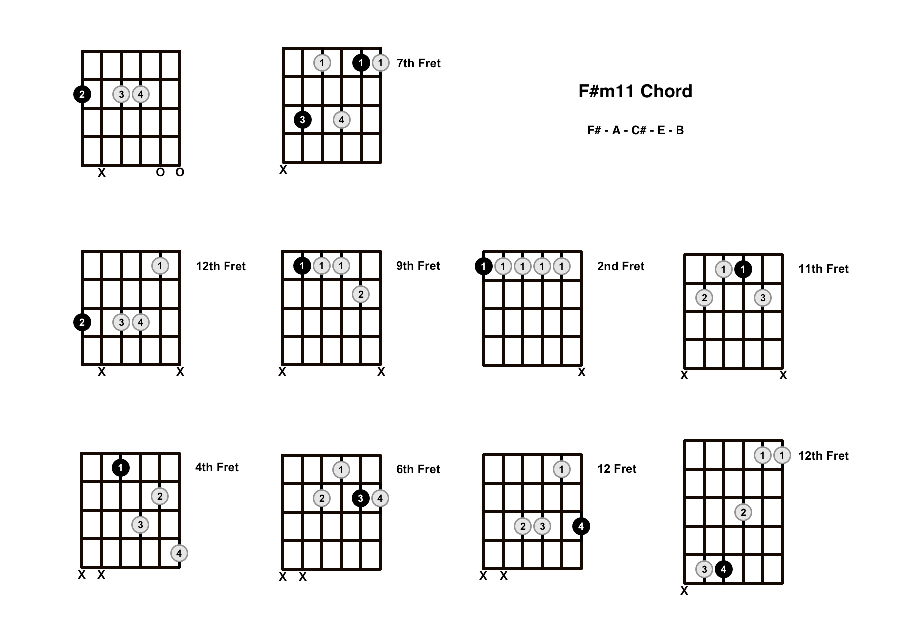 F#m11 Chord On The Guitar (F Sharp minor 11) – Diagrams, Finger Positions and Theory