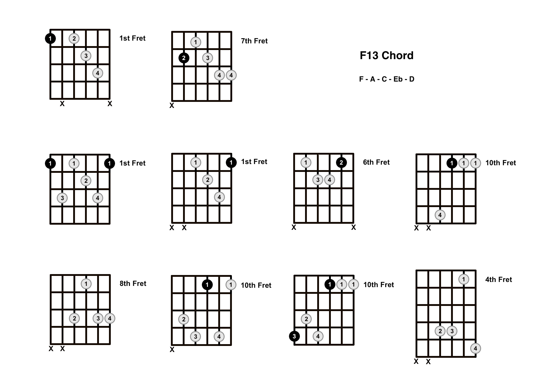 F13 Chord On The Guitar – Diagrams, Finger Positions and Theory