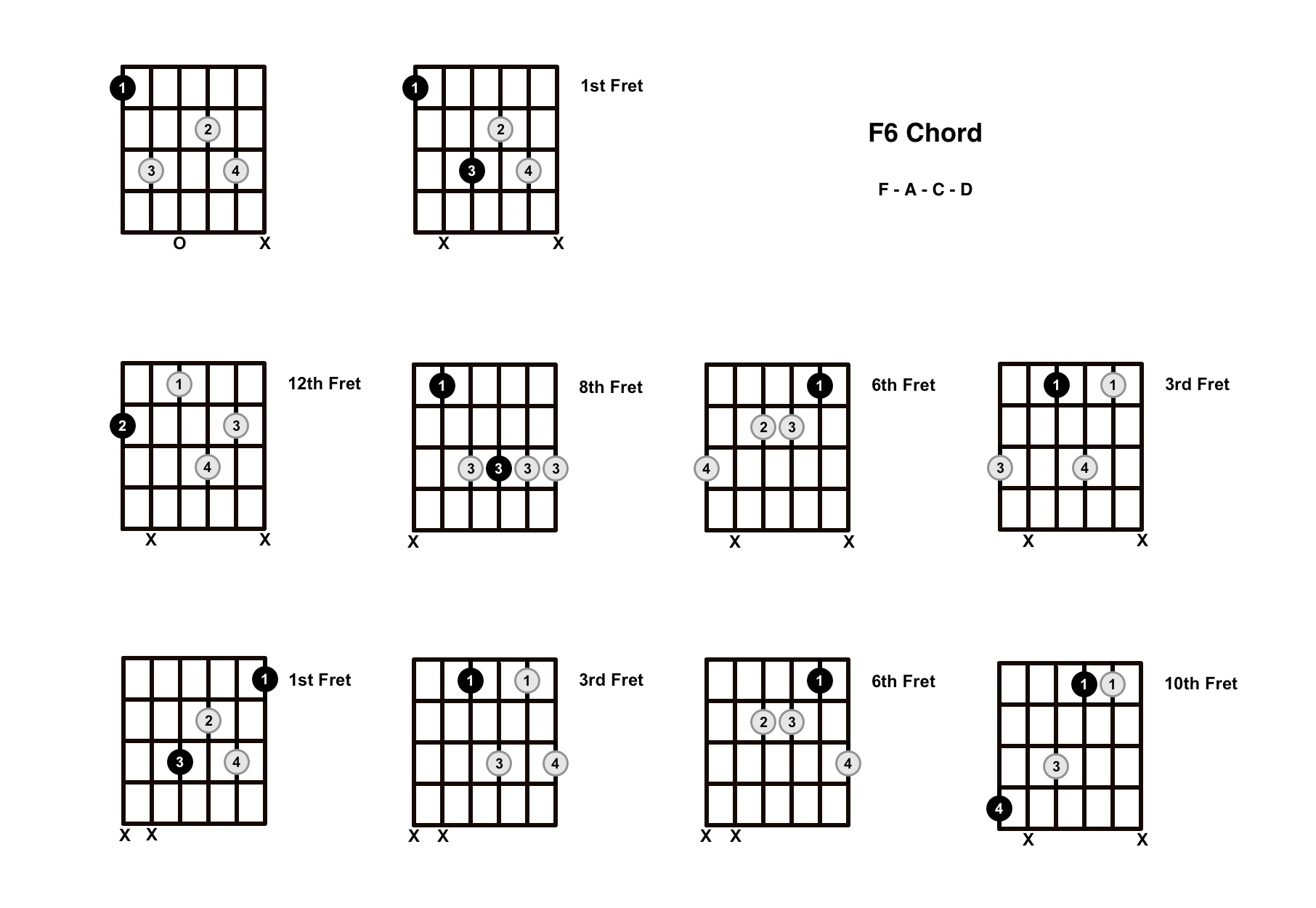 F6 Chord On The Guitar (F Major 6) – Diagrams, Finger Positions and Theory
