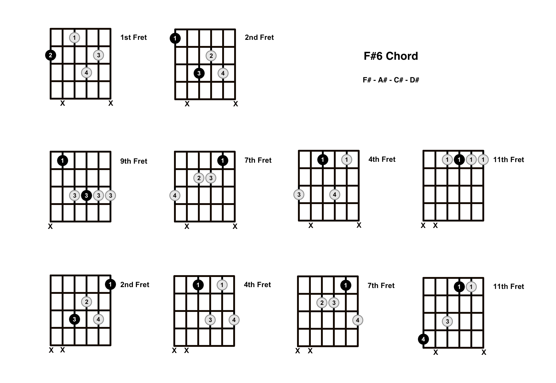 F#6 Chord On The Guitar (F Sharp Major 6) – Diagrams, Finger Positions and Theory