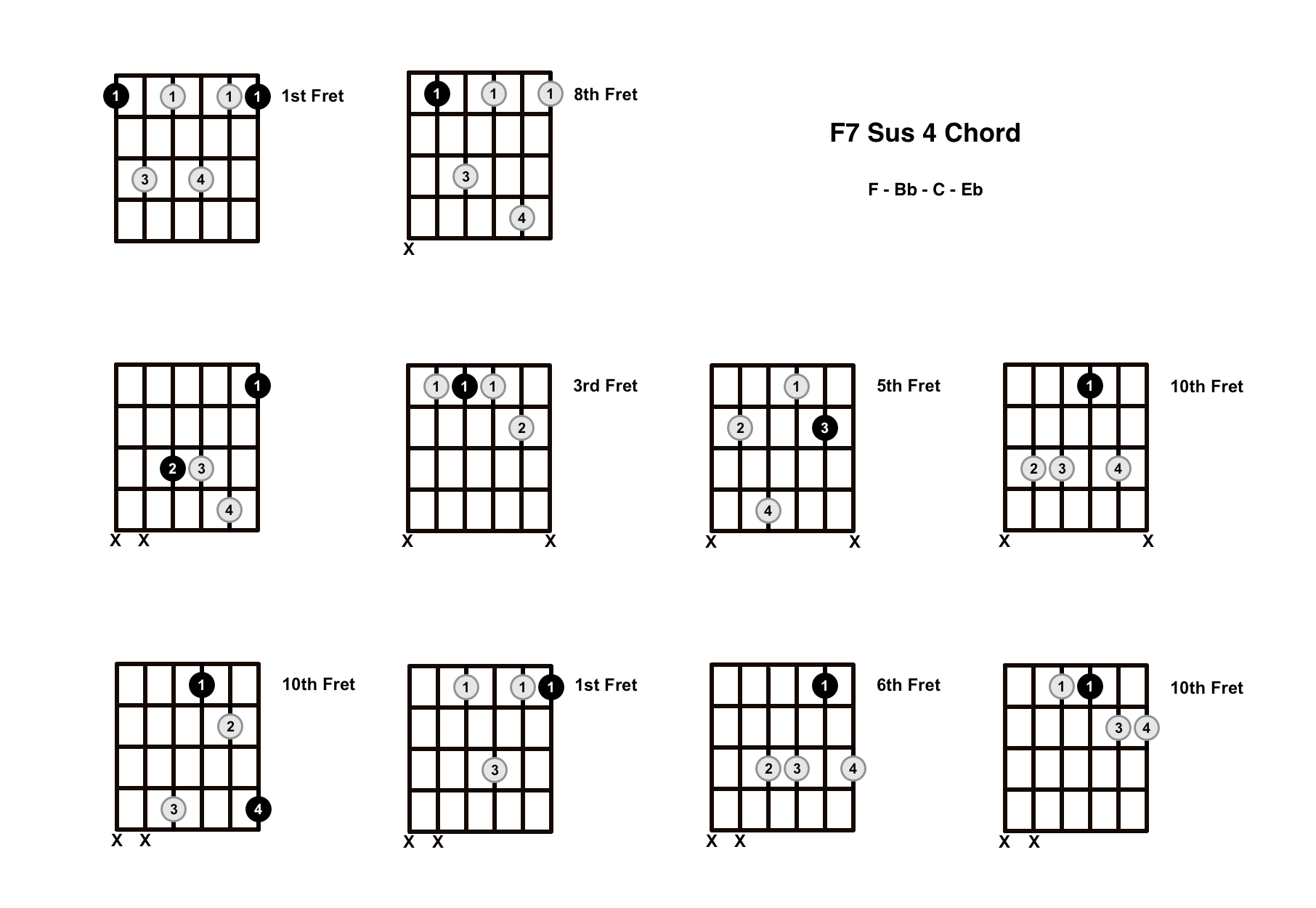 F7 Sus 4 Chord On The Guitar (F7 Suspended 4) – Diagrams, Finger Positions and Theory
