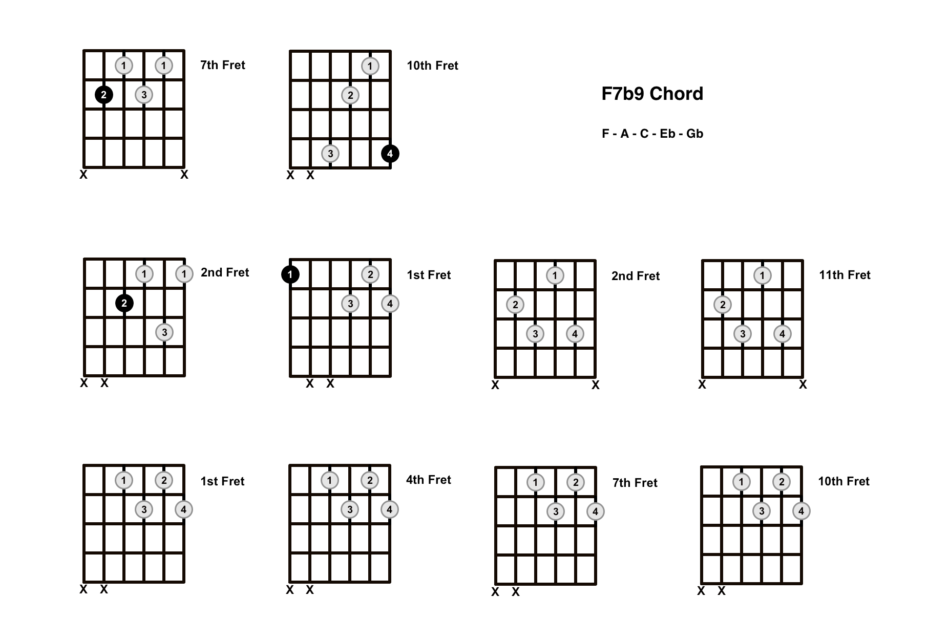 F7b9 Chord On The Guitar (F7 Flat 9) – Diagrams, Finger Positions and Theory