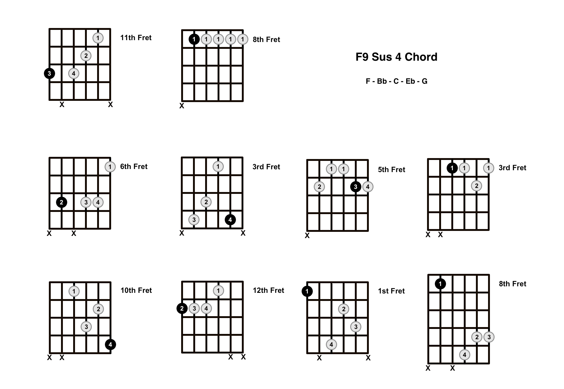 F9 Sus 4 Chord On The Guitar (F9 Suspended 4, Eb/F) – Diagrams, Finger Positions and Theory