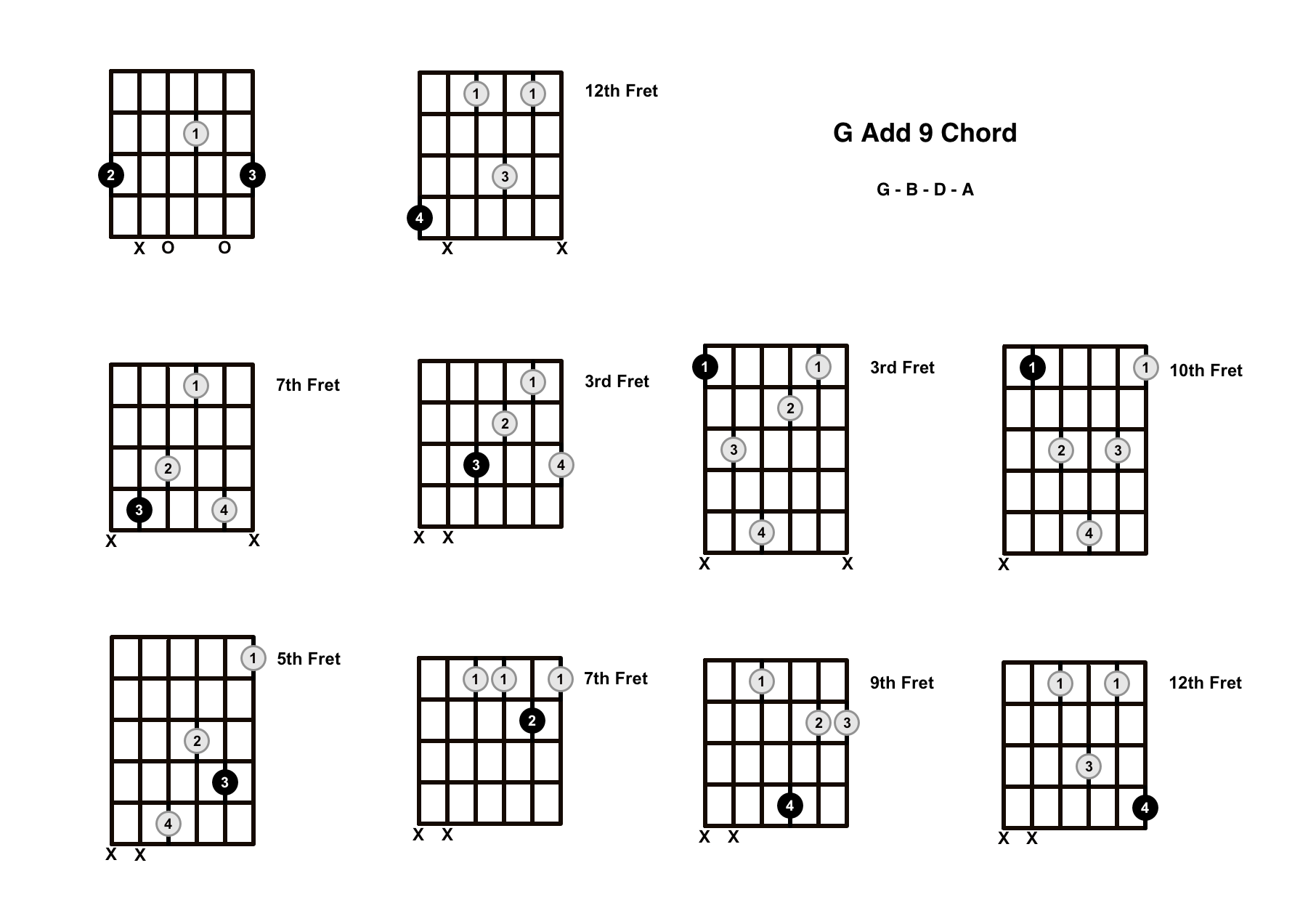 G Add 9 Chord On The Guitar (G Add 9/G Add 2) – Diagrams, Finger Positions and Theory