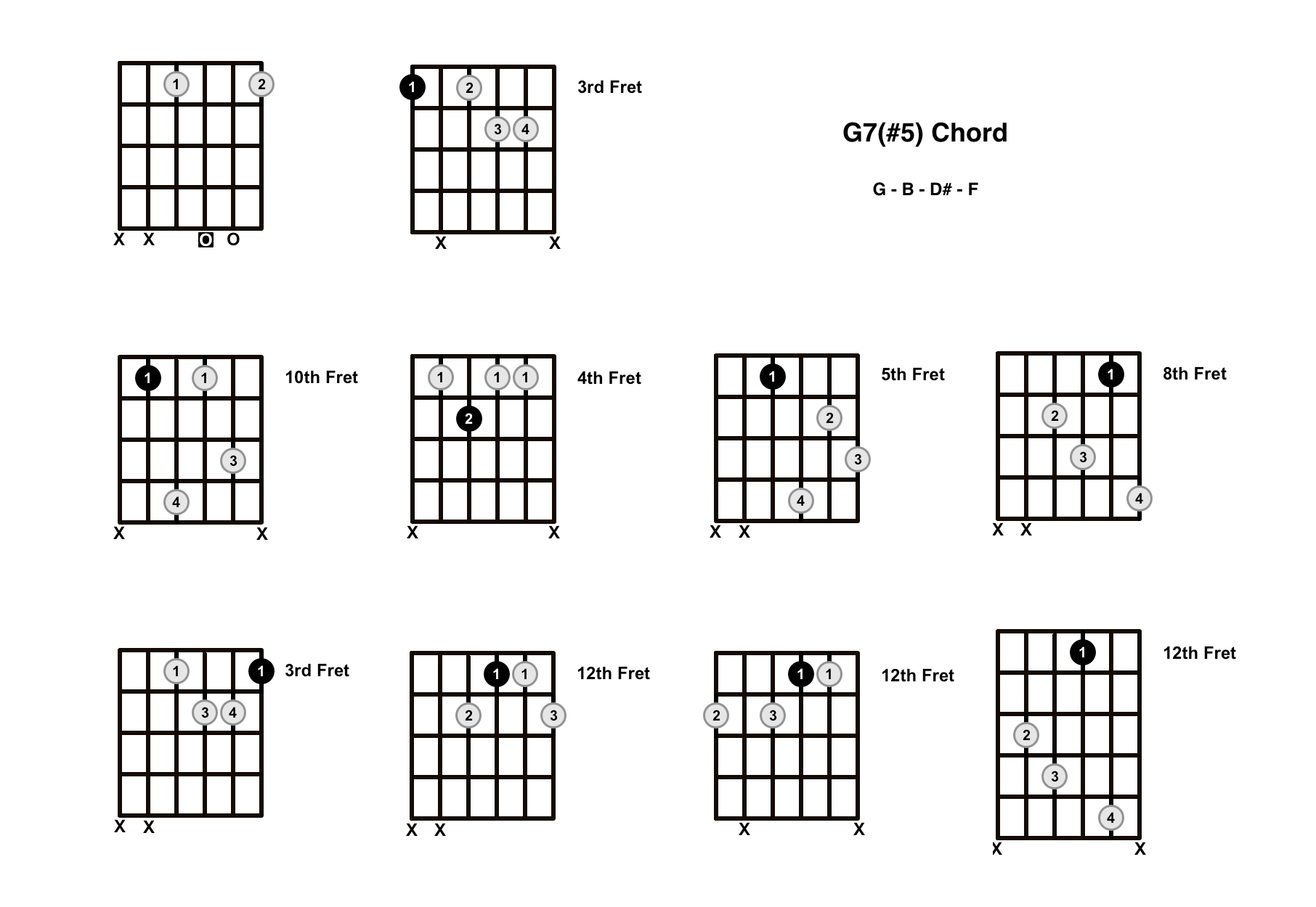 G Augmented 7 Chord On The Guitar (G7#5, G+7) – Diagrams, Finger Positions and Theory