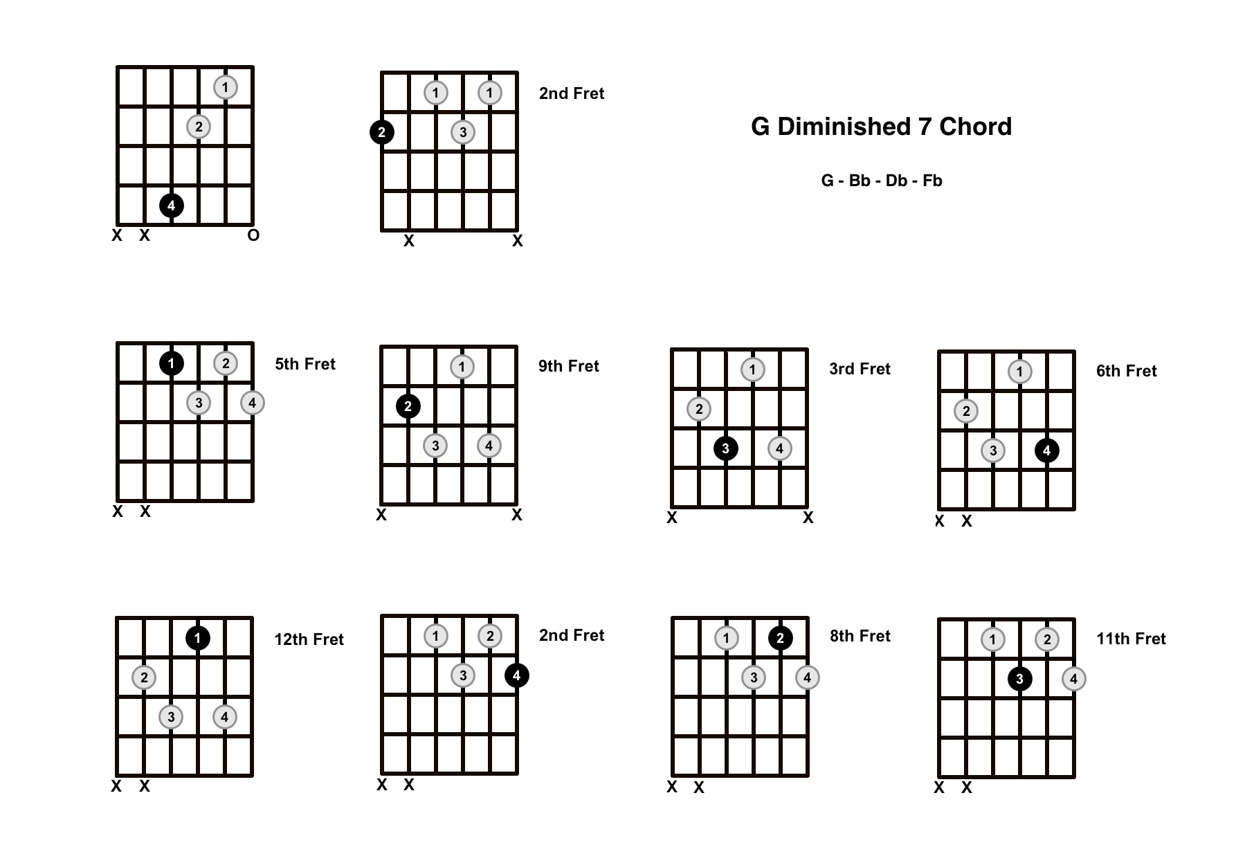G Diminished 7 Chord On The Guitar (G Dim 7) – Diagrams, Finger Positions and Theory