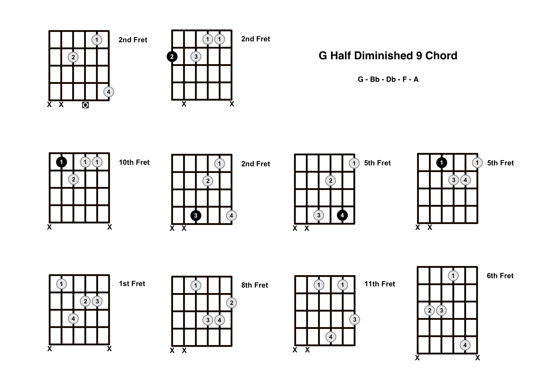 Gm9b5 Chord On The Guitar (G Half Diminished 9) – Diagrams, Finger Positions and Theory