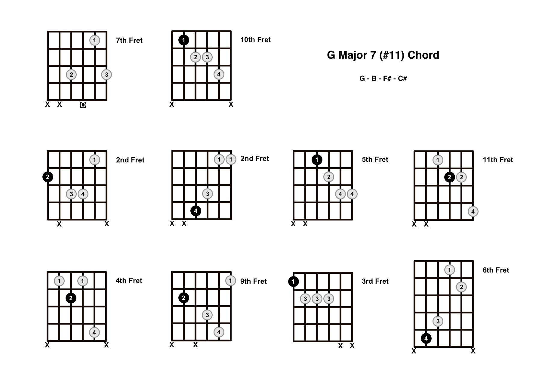 Gmaj7#11 Chord On The Guitar (G Major 7 #11) – Diagrams, Finger Positions and Theory