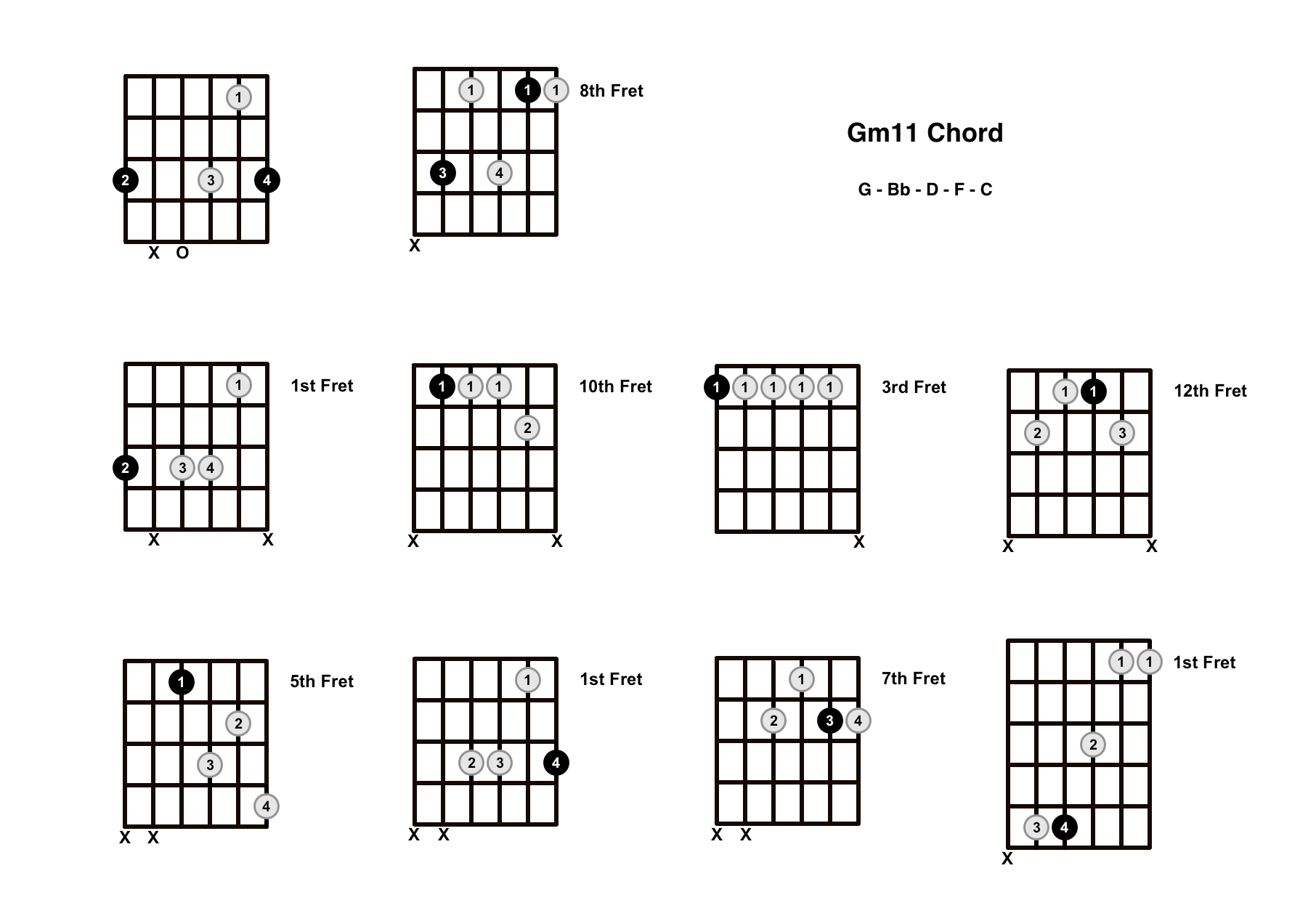 Gm11 Chord On The Guitar (G minor 11) – Diagrams, Finger Positions and Theory