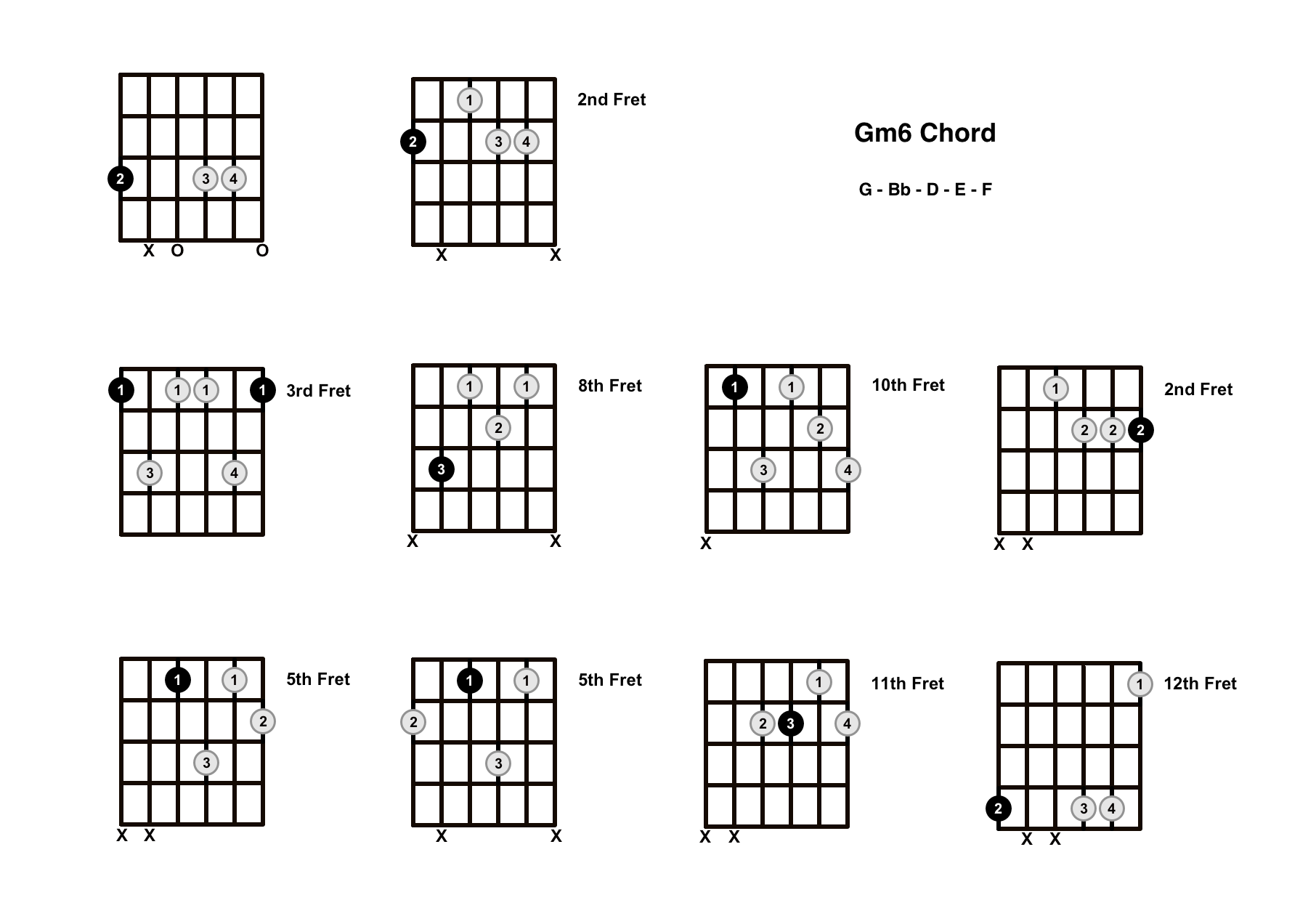Gm6 Chord On The Guitar (G minor 6) – Diagrams, Finger Positions and Theory