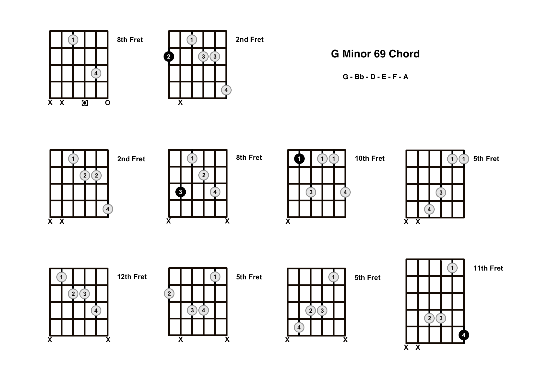 Gm69 Chord On The Guitar (G Minor 69) – Diagrams, Finger Positions and Theory