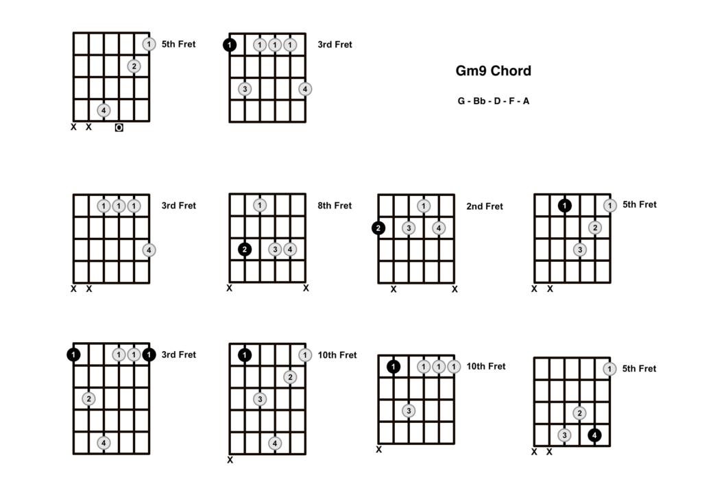G Minor 9 Chord 10 Shapes