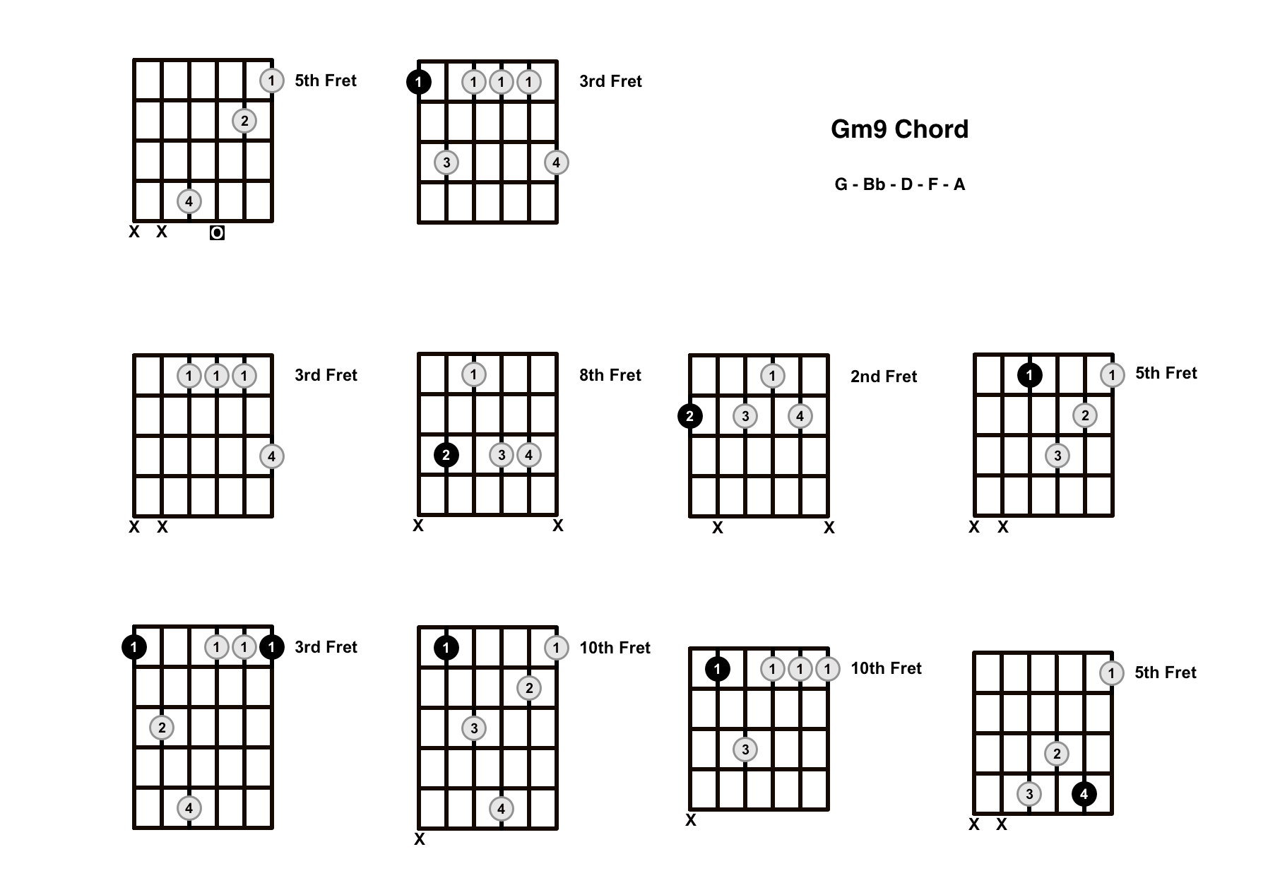 Gm9 Chord On The Guitar (G Minor 9) – Diagrams, Finger Positions and Theory