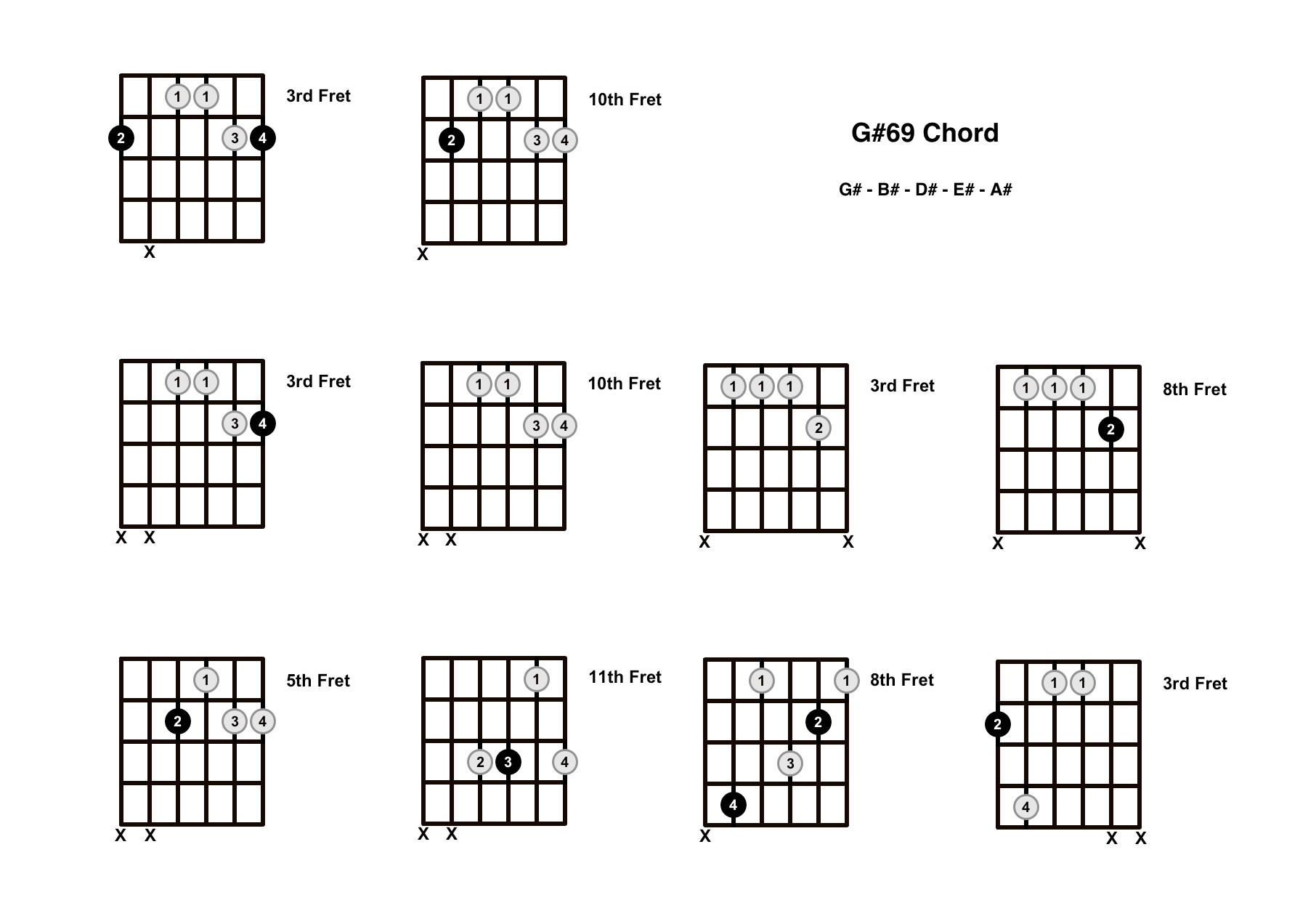 G#69 Chord On The Guitar (G Sharp 69) – Diagrams, Finger Positions and Theory