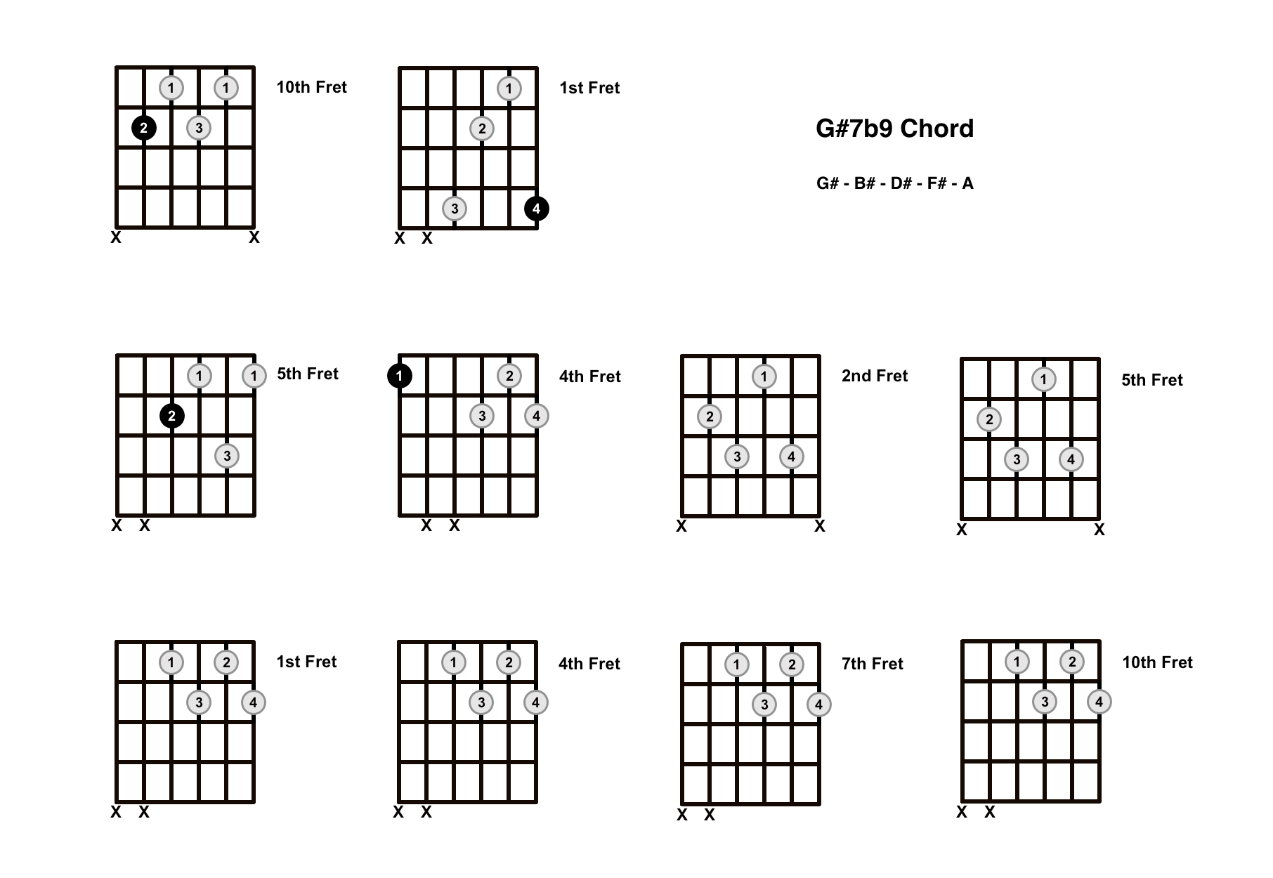 G#7b9 Chord On The Guitar (G Sharp 7 Flat 9) – Diagrams, Finger Positions and Theory