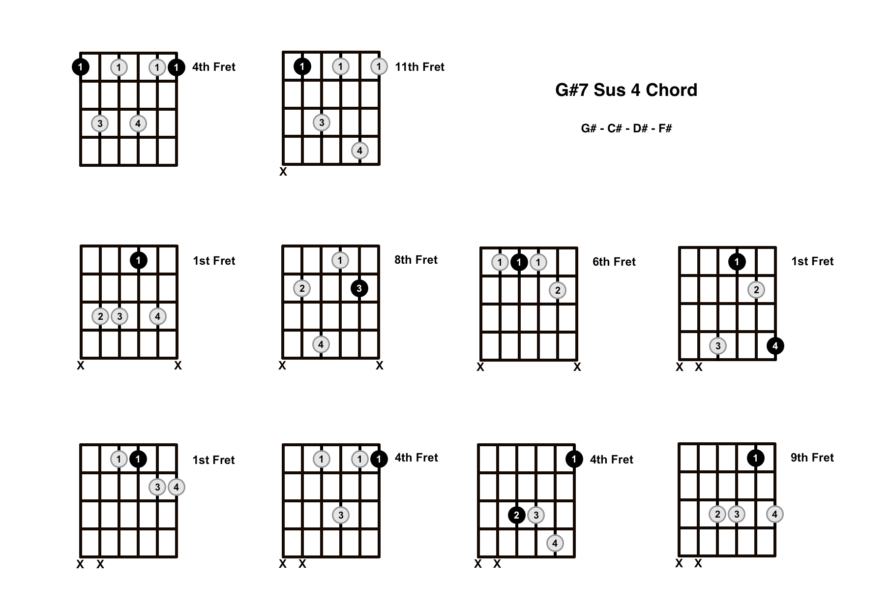 G#7 Sus 4 Chord On The Guitar (G Sharp 7 Suspended 4) – Diagrams, Finger Positions and Theory
