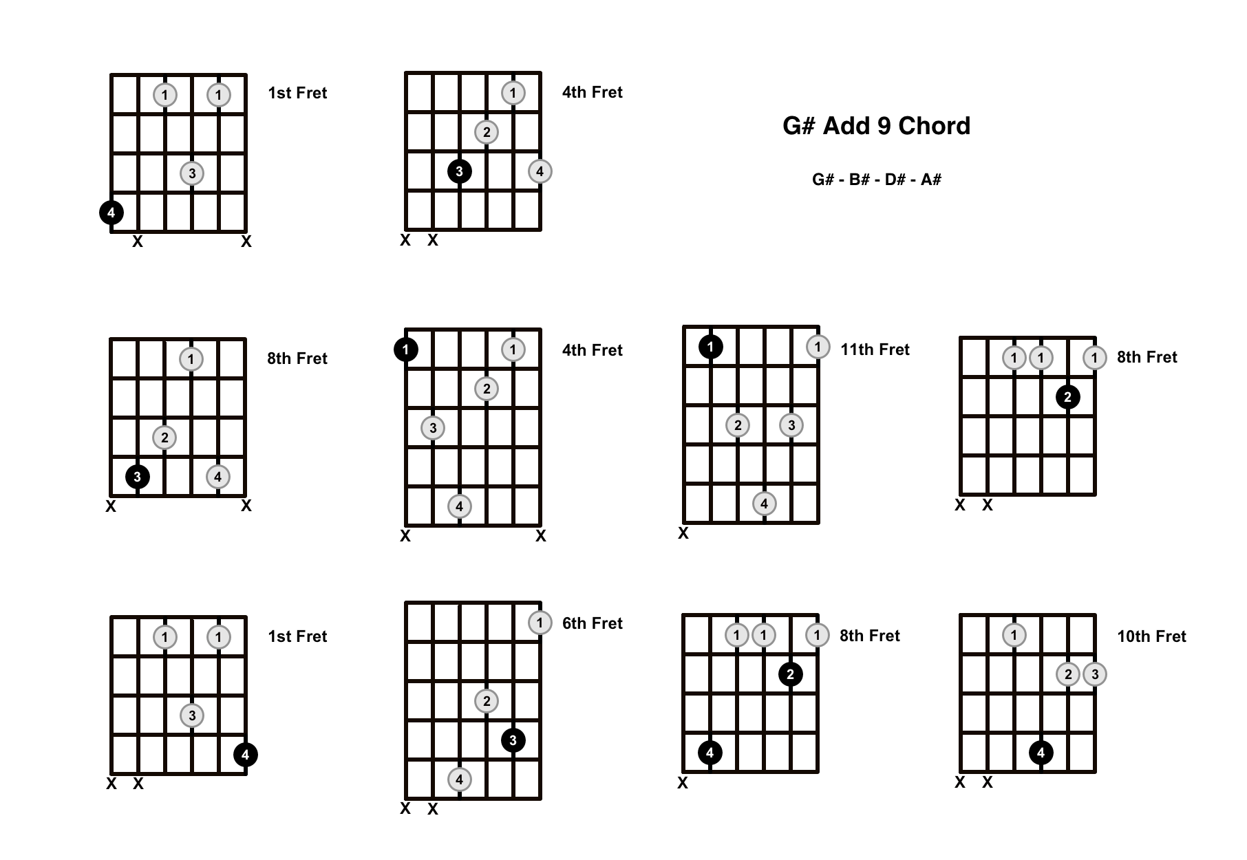 G# Add 9 Chord On The Guitar (G Sharp Add 9/G Sharp Add 2) – Diagrams, Finger Positions and Theory