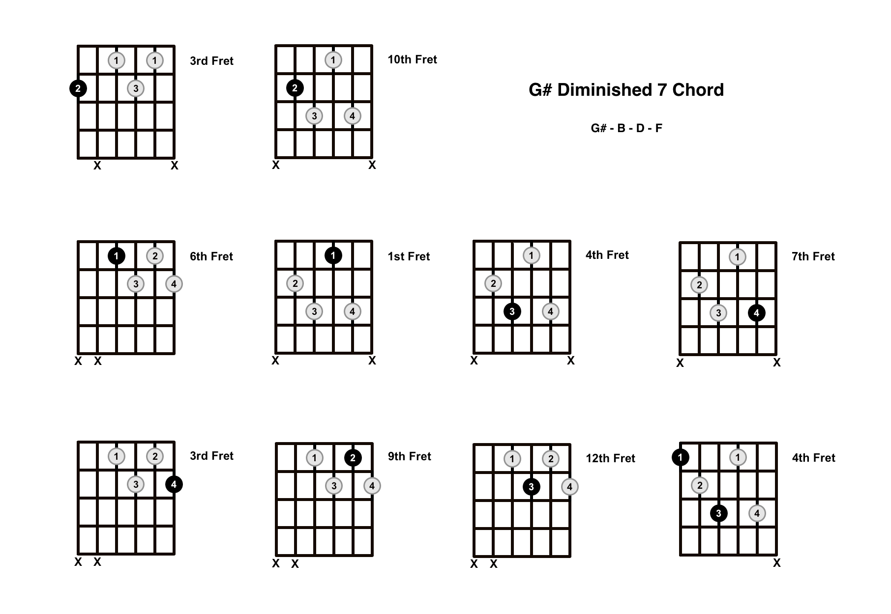 G# Diminished 7 Chord On The Guitar (G Sharp Dim 7) – Diagrams, Finger Positions and Theory