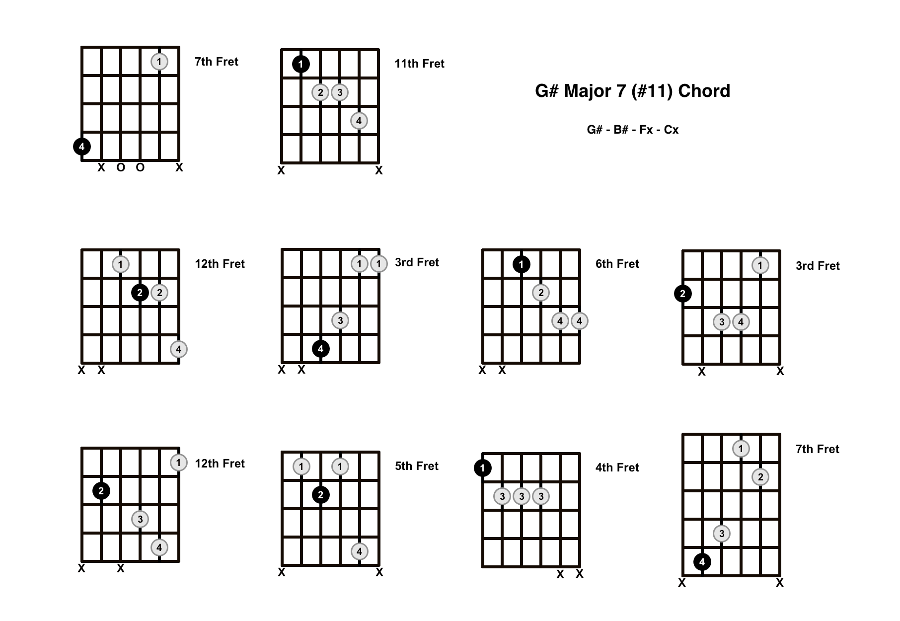 G#maj7#11 Chord On The Guitar (G Sharp Major 7 #11) – Diagrams, Finger Positions and Theory