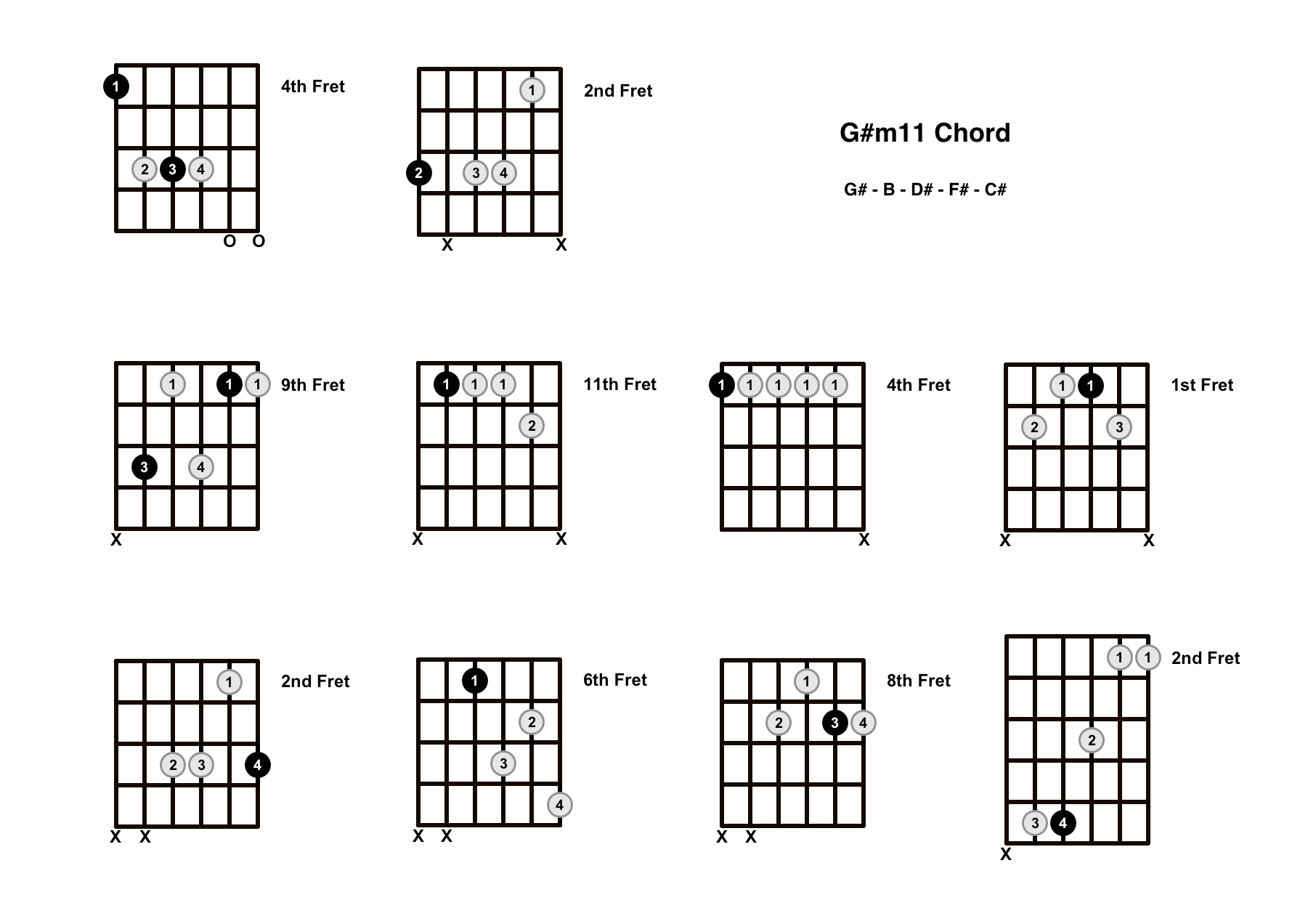 G#m11 Chord On The Guitar (G Sharp minor 11) – Diagrams, Finger Positions and Theory