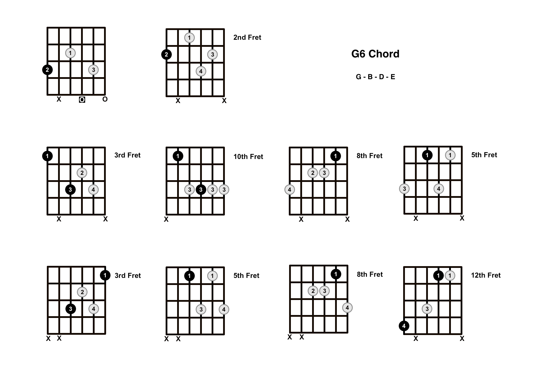 G6 Chord On The Guitar (G Major 6) – Diagrams, Finger Positions and Theory