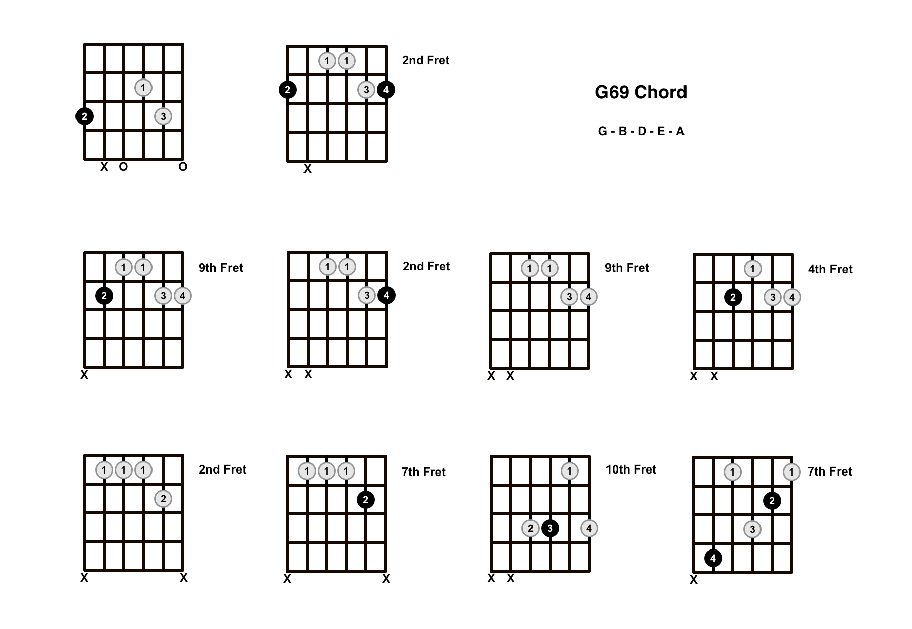 G69 Chord On The Guitar – Diagrams, Finger Positions and Theory
