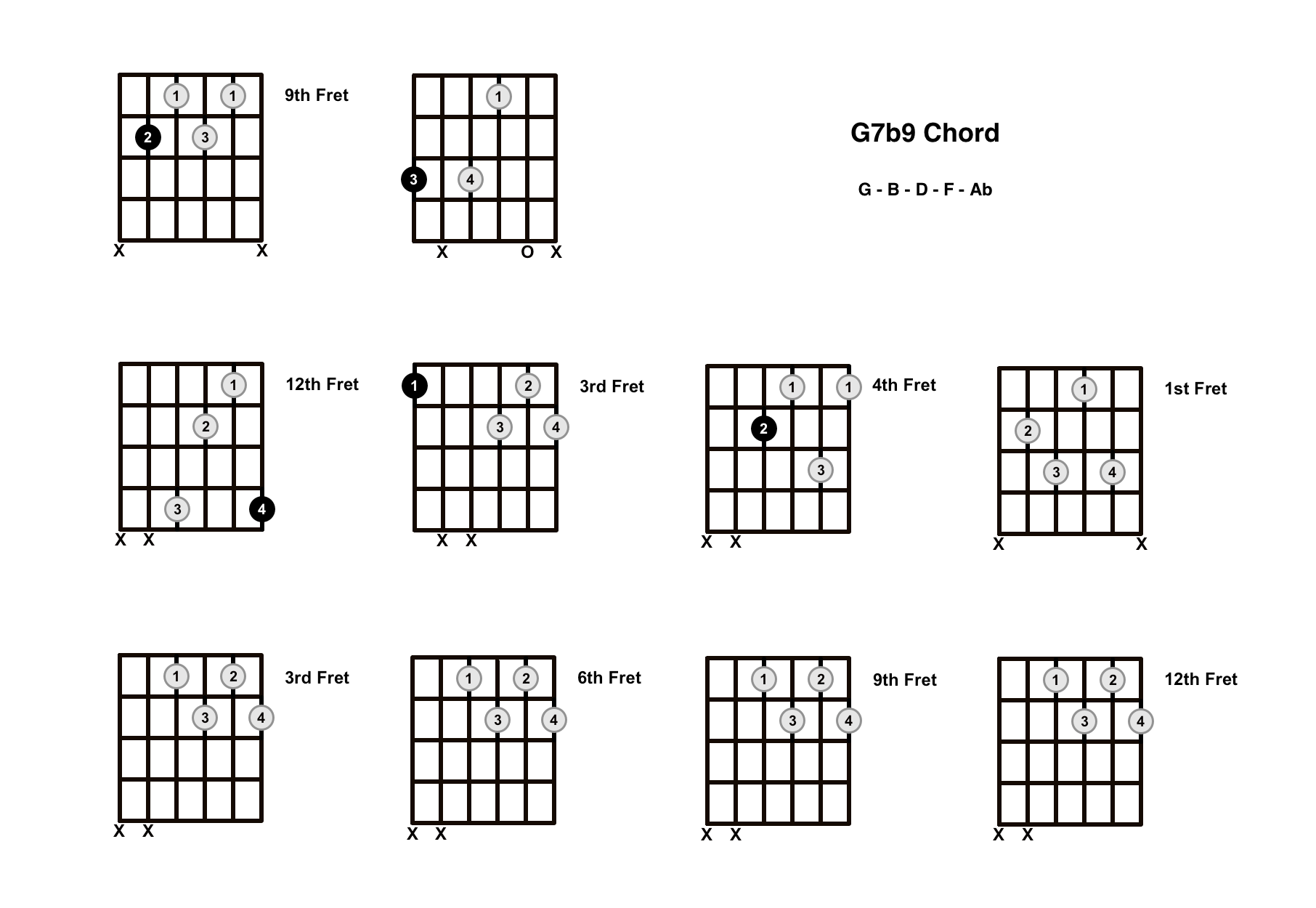 G7b9 Chord On The Guitar (G7 Flat 9) – Diagrams, Finger Positions and Theory