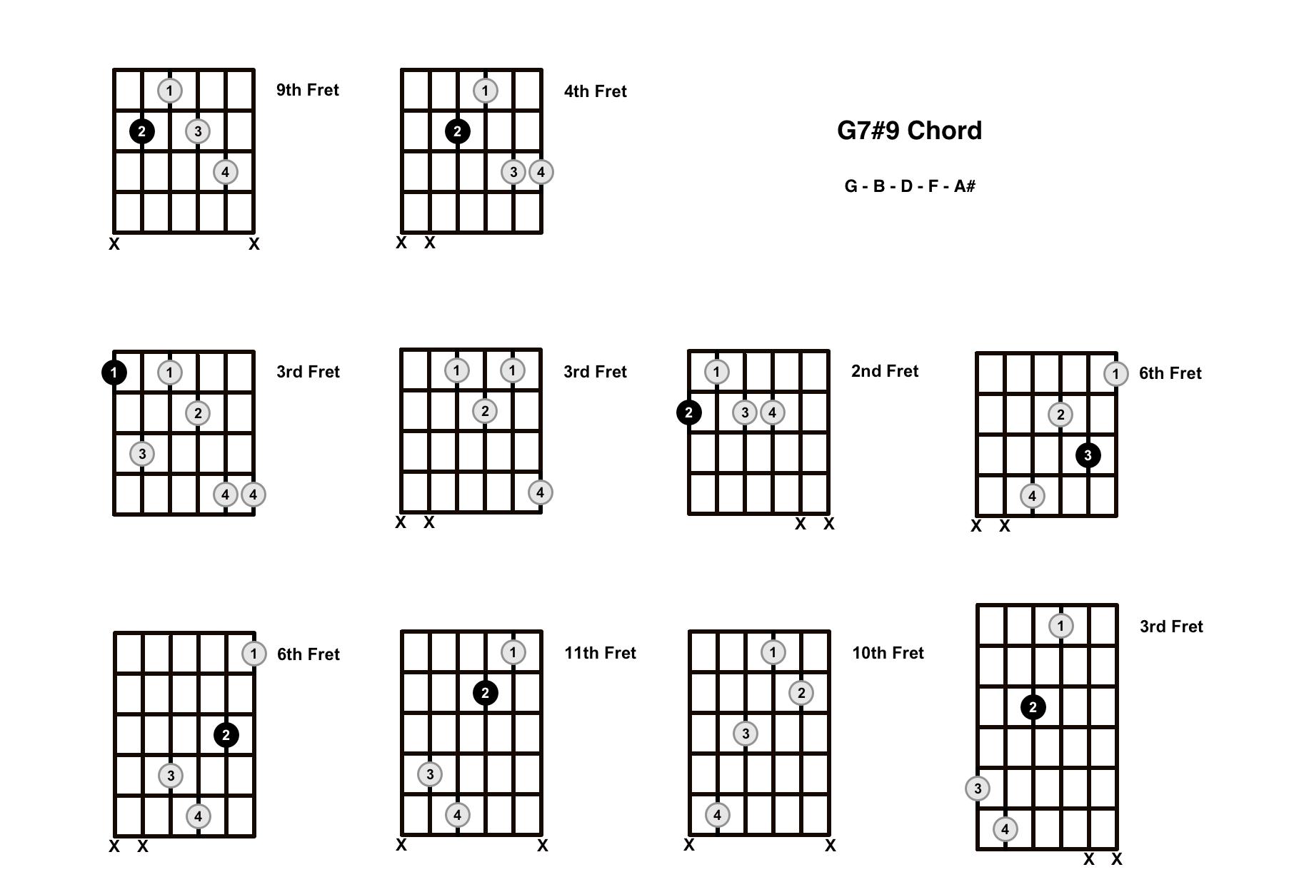 G1515 Chord On The Guitar G15 Sharp 15   Diagrams, Finger ...