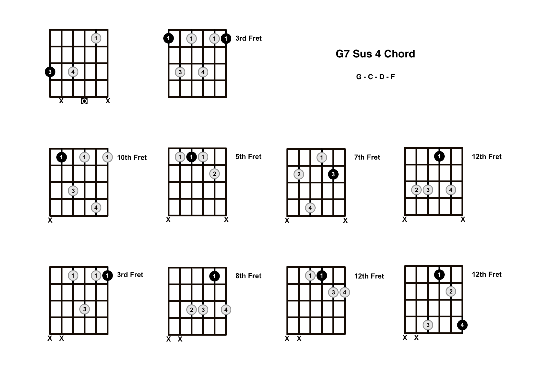 G7 Sus 4 Chord On The Guitar (G7 Suspended 4) – Diagrams, Finger Positions and Theory