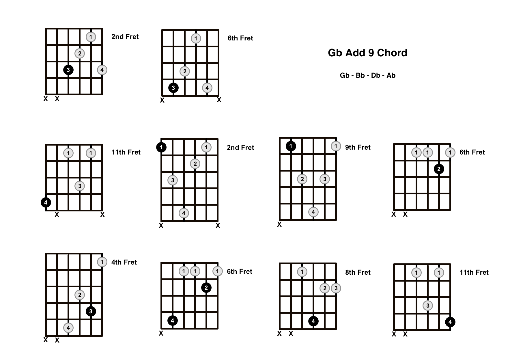 Gb Add 9 Chord On The Guitar (G Flat Add 9/G Flat Add 2) – Diagrams, Finger Positions and Theory