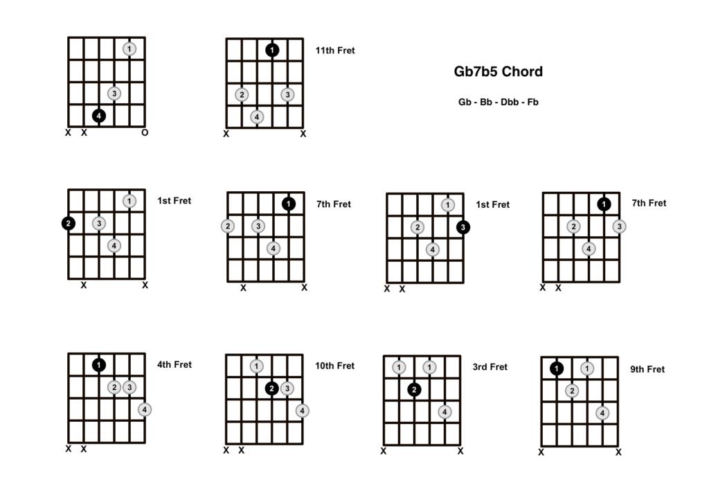 Gb Dominant 7b5 Chord 10 Shapes