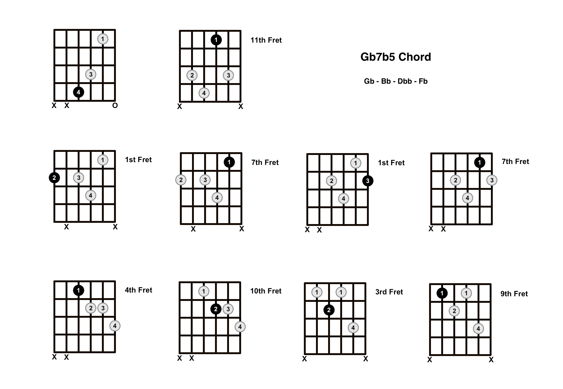 Gb7b5 Chord On The Guitar (G Flat Dominant 7 Flat 5) – Diagrams, Finger Positions and Theory