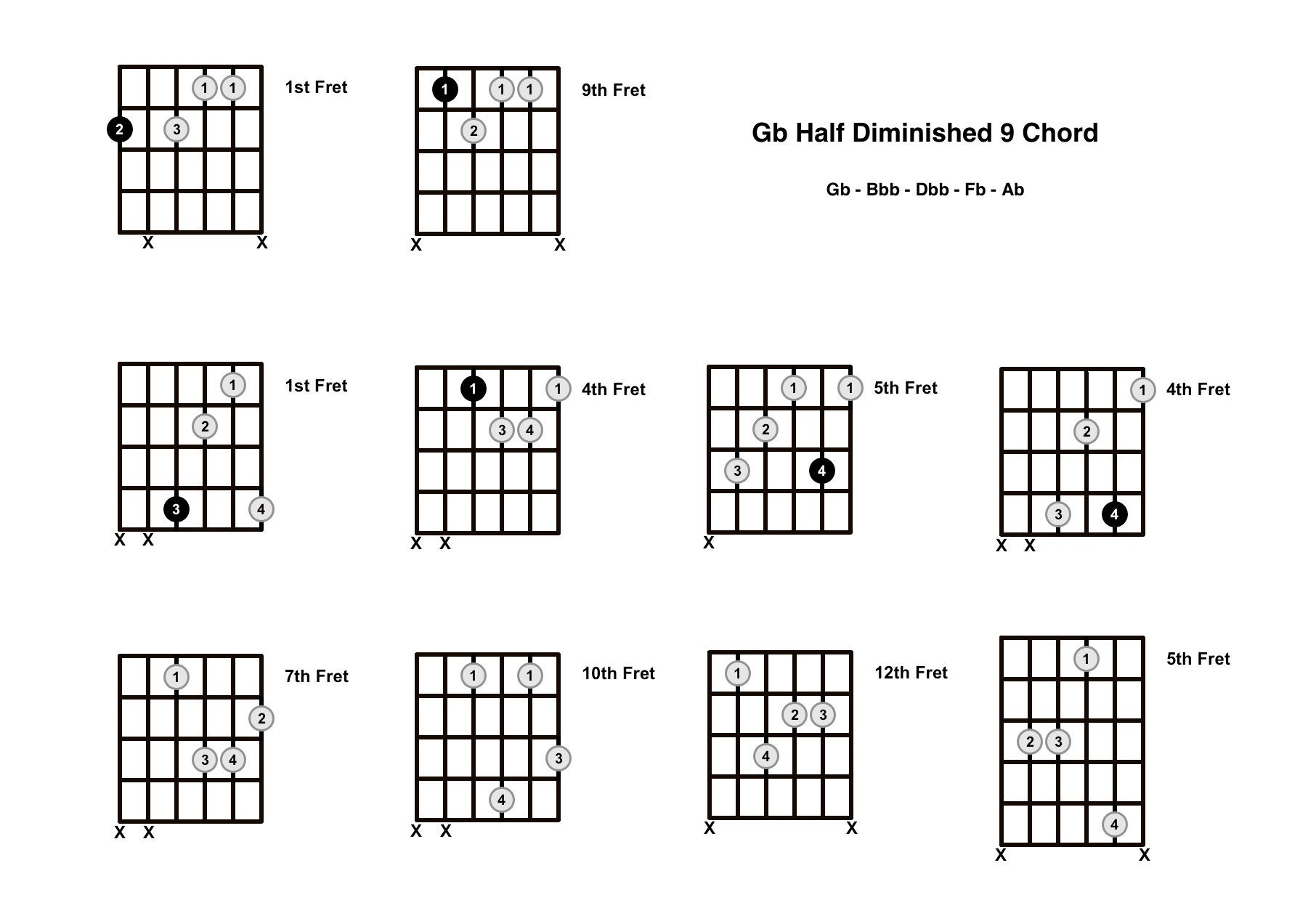 Gbm9b5 Chord On The Guitar (G Flat Half Diminished 9) – Diagrams, Finger Positions and Theory