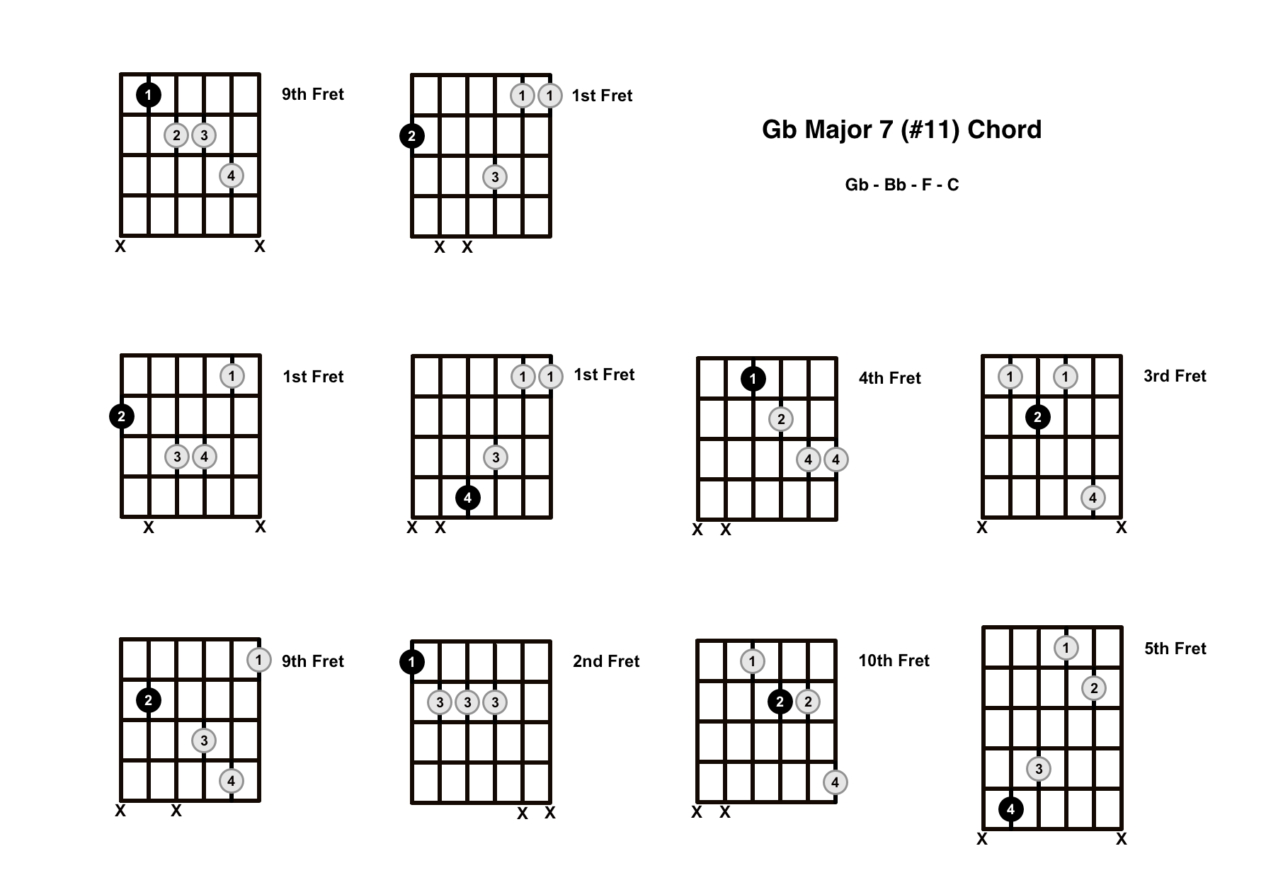Gbmaj7#11 Chord On The Guitar (G Flat Major 7 #11) – Diagrams, Finger Positions and Theory