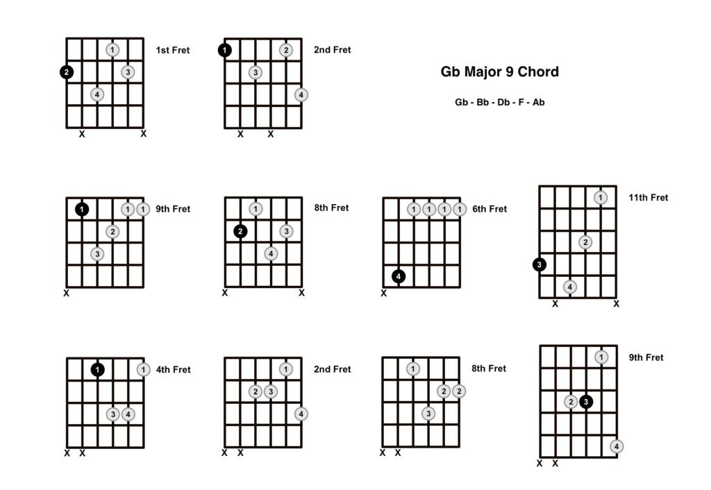 Gb Major 9 Chord 10 Shapes