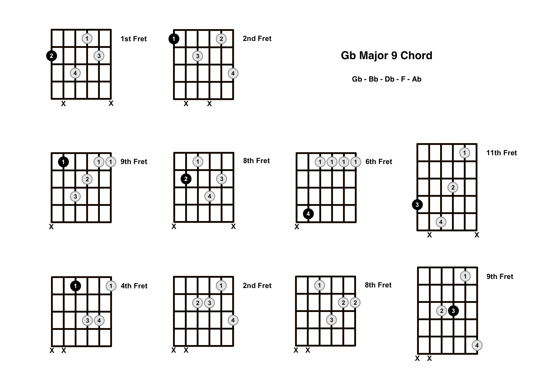 G Flat Major 9 Chord On The Guitar (Gb Maj 9) – Diagrams, Finger Positions and Theory
