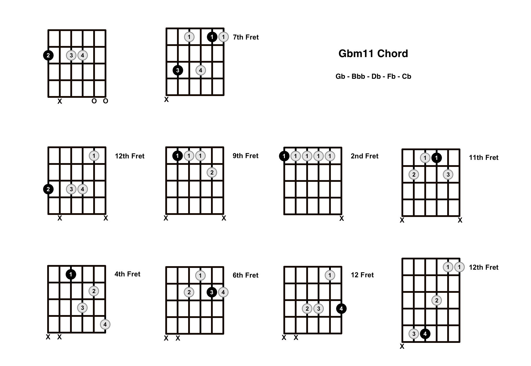 Gbm11 Chord On The Guitar (G Flat minor 11) – Diagrams, Finger Positions and Theory