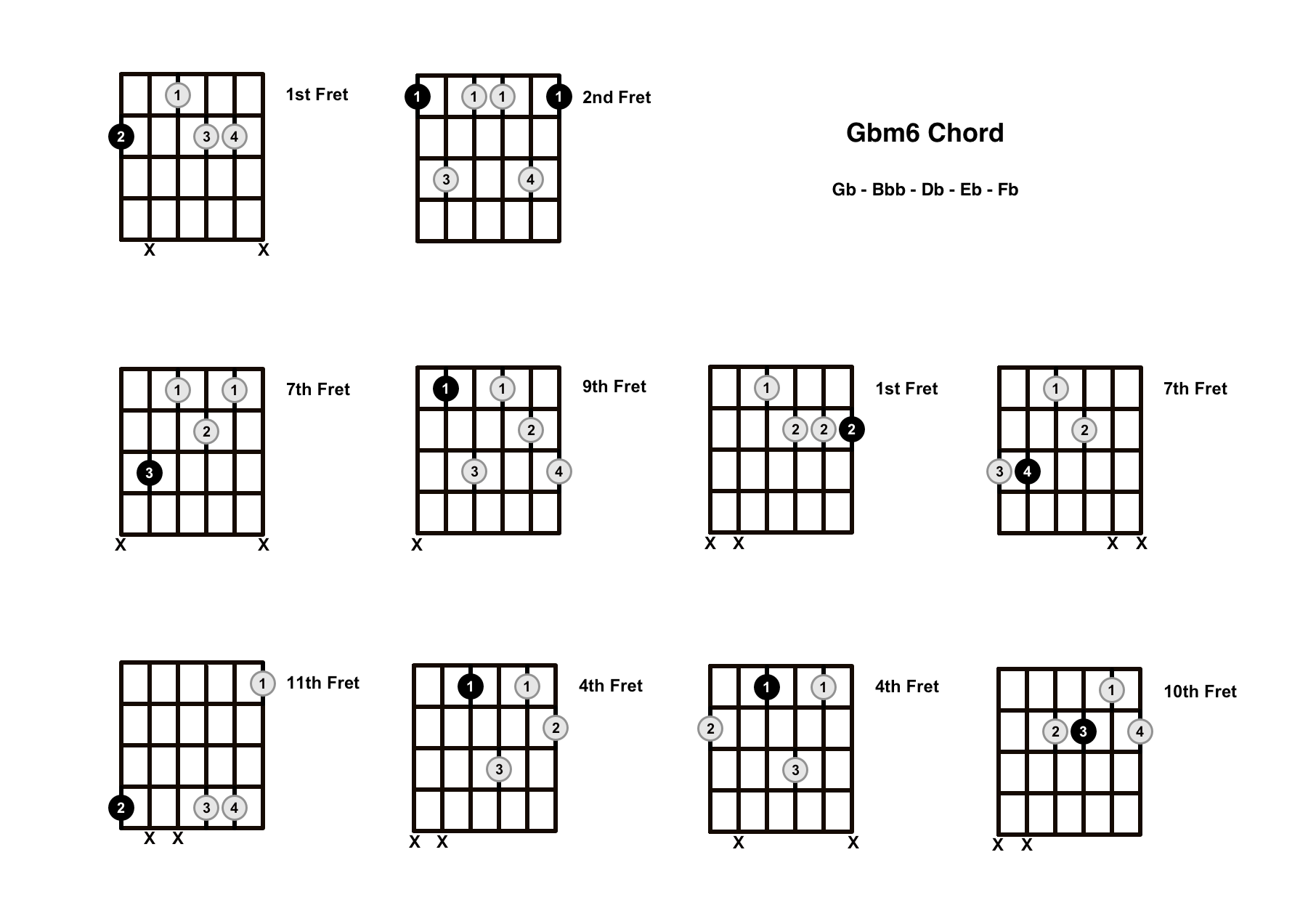 Gbm6 Chord On The Guitar (G Flat minor 6) – Diagrams, Finger Positions and Theory