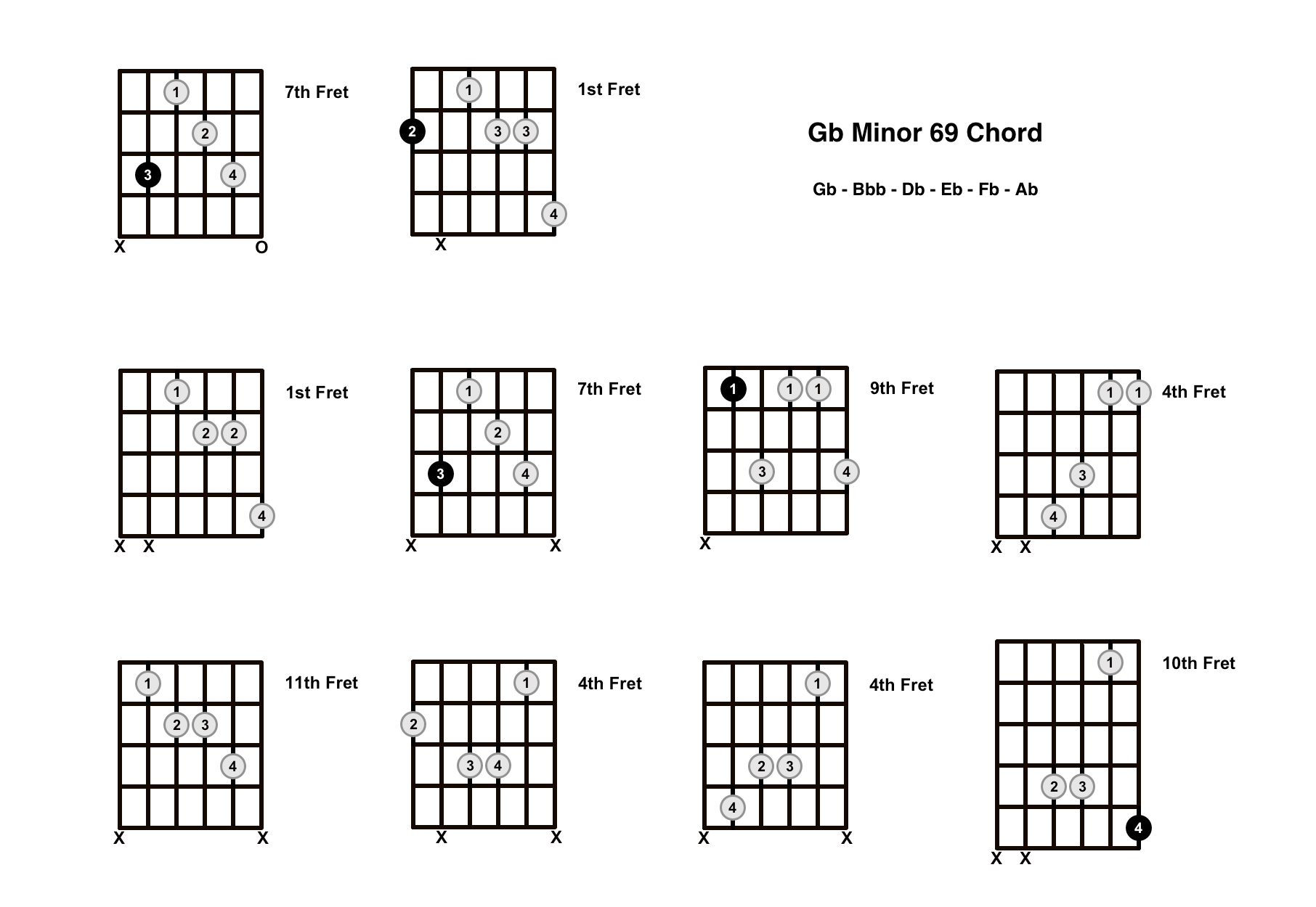 Gbm69 Chord On The Guitar (G Flat Minor 69) – Diagrams, Finger Positions and Theory