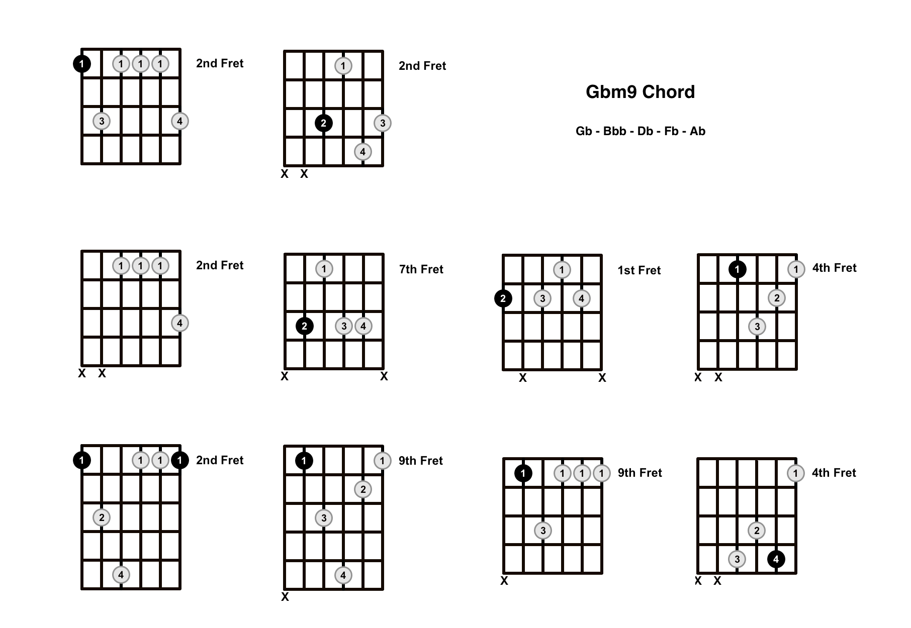 Gbm9 Chord On The Guitar (G Flat Minor 9) – Diagrams, Finger Positions and Theory