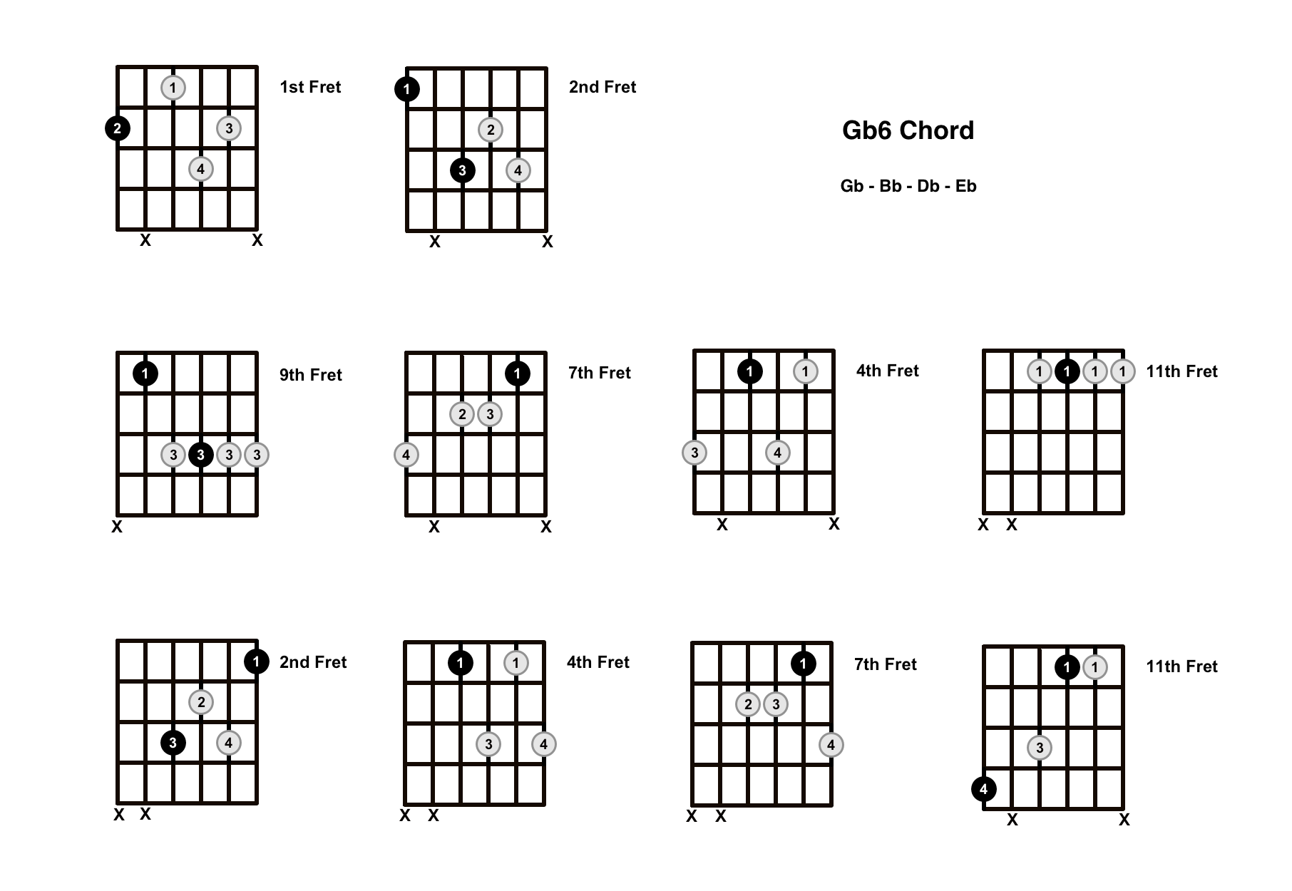 Gb6 Chord On The Guitar (G Flat Major 6) – Diagrams, Finger Positions and Theory