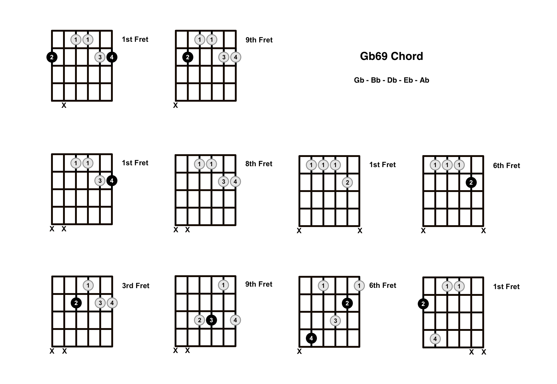 Gb69 Chord On The Guitar (G Flat 69) – Diagrams, Finger Positions and Theory