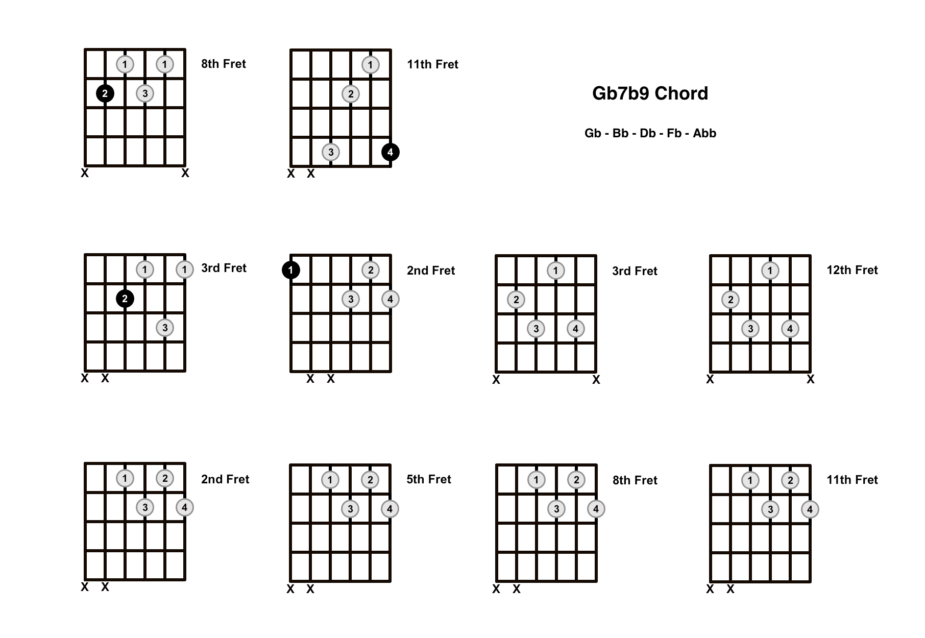 Gb7b9 Chord On The Guitar (G Flat 7 Flat 9) – Diagrams, Finger Positions and Theory